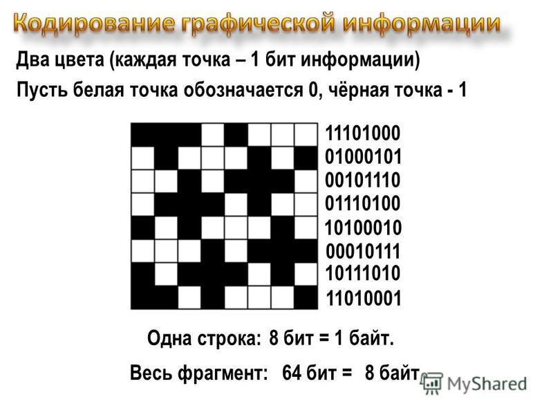 Два цвета (каждая точка – 1 бит информации) Пусть белая точка обозначается 0, чёрная точка - 1 11101000 01000101 00101110 01110100 10100010 00010111 10111010 11010001 Одна строка: Весь фрагмент: 8 бит = 1 байт. 64 бит =8 байт