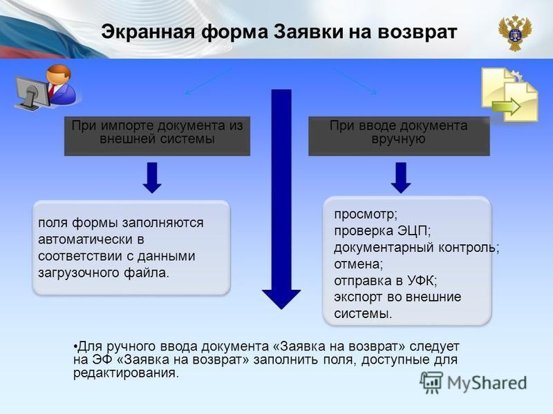 Экранная форма Заявки на возврат При импорте документа из внешней системы При вводе документа вручную поля формы заполняются автоматически в соответствии с данными загрузочного файла. просмотр; проверка ЭЦП; документарный контроль; отмена; отправка в