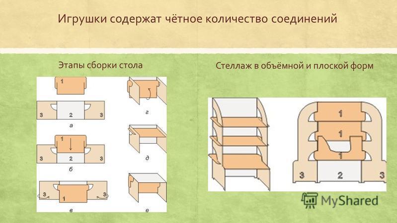 Игрушки содержат чётное количество соединений Стеллаж в объёмной и плоской форм Этапы сборки стола