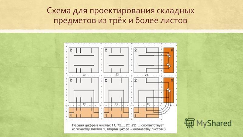 Схема для проектирования складных предметов из трёх и более листов