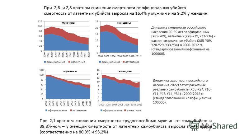 При 2,1-кратном снижении смертности трудоспособных мужчин от самоубийств и 39,8%-ном – у женщин смертность от латентных самоубийств выросла почти вдвое (соответственно на 80,9% и 93,2%) Динамика смертности российского населения 20-59 лет от официальн