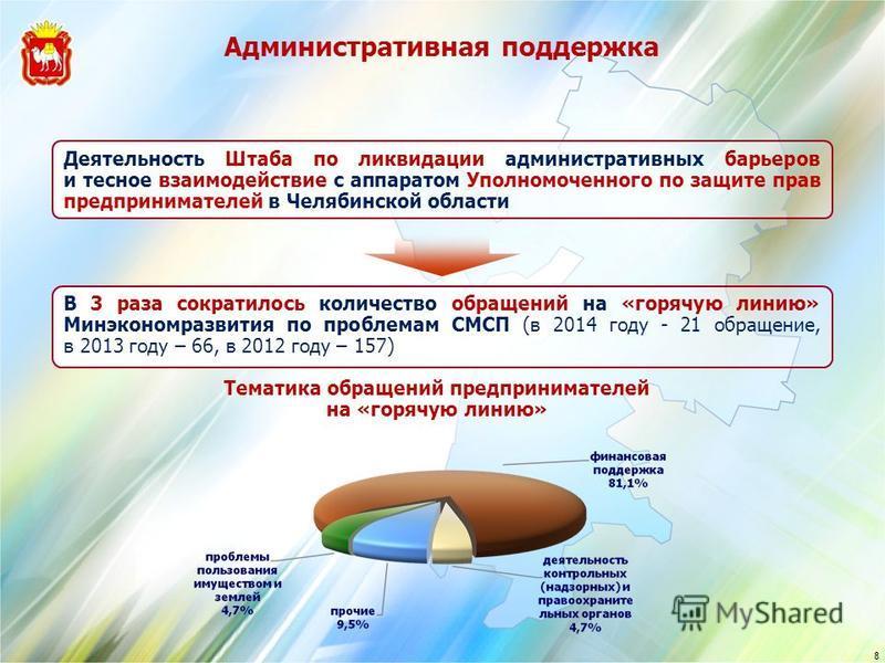 8 Тематика обращений предпринимателей на «горячую линию» Деятельность Штаба по ликвидации административных барьеров и тесное взаимодействие с аппаратом Уполномоченного по защите прав предпринимателей в Челябинской области В 3 раза сократилось количес