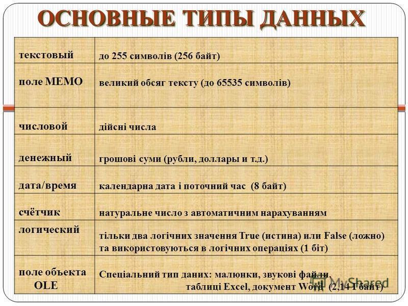 ОСНОВНЫЕ ТИПЫ ДАННЫХ ОСНОВНЫЕ ТИПЫ ДАННЫХ текстовый до 255 символів (256 байт) поле MEMO великий обсяг тексту (до 65535 символів) числовой дійсні числа денежный грошові суми (рубли, доллары и т.д.) дата/время календарна дата і поточний час (8 байт) с