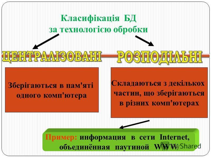 Зберігаються в пам'яті одного комп'ютера Складаються з декількох частин, що зберігаються в різних комп'ютерах Пример: информация в сети Internet, объединённая паутиной WWW Класифікація БД за технологією обробки