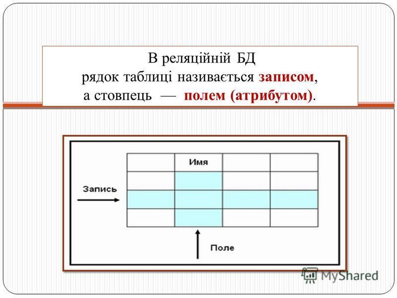 В реляційній БД рядок таблиці називається записом, а стовпець полем (атрибутом).