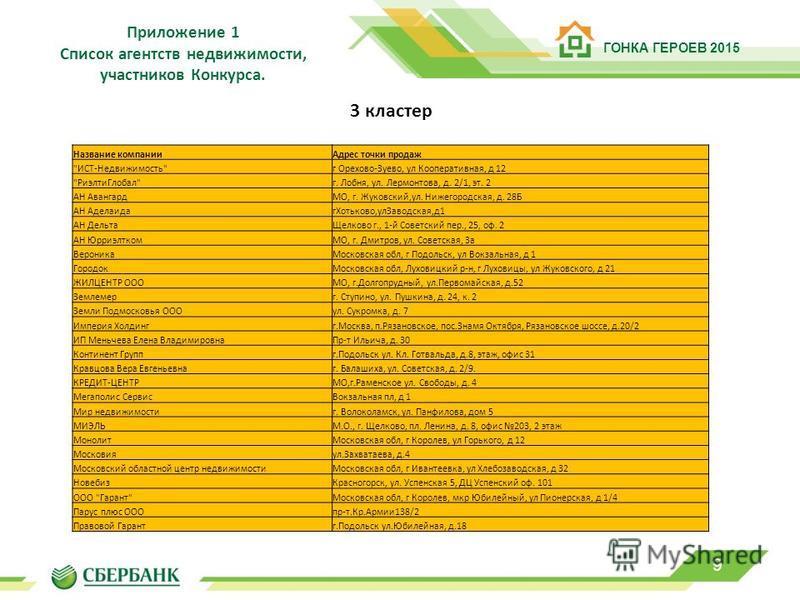 9 Приложение 1 Список агентств недвижимости, участников Конкурса. 3 кластер Название компании Адрес точки продаж