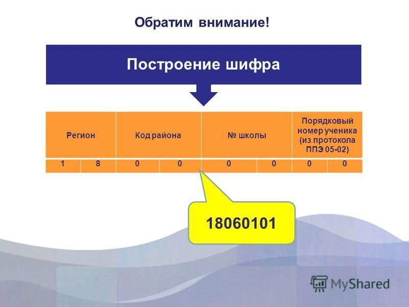 Обратим внимание! Построение шифра Регион Код района школы Порядковый номер ученика (из протокола ППЭ 05-02) 18000000 18060101