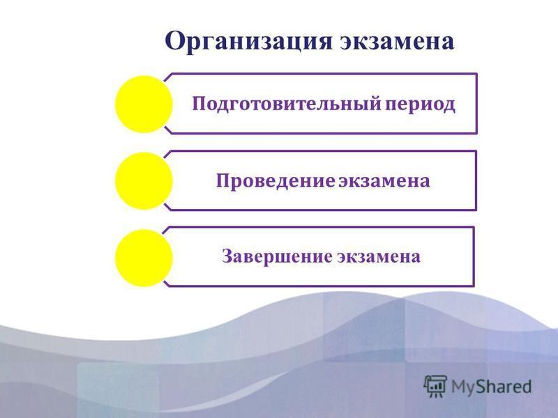 Организация экзамена Подготовительный период Проведение экзамена Завершение экзамена