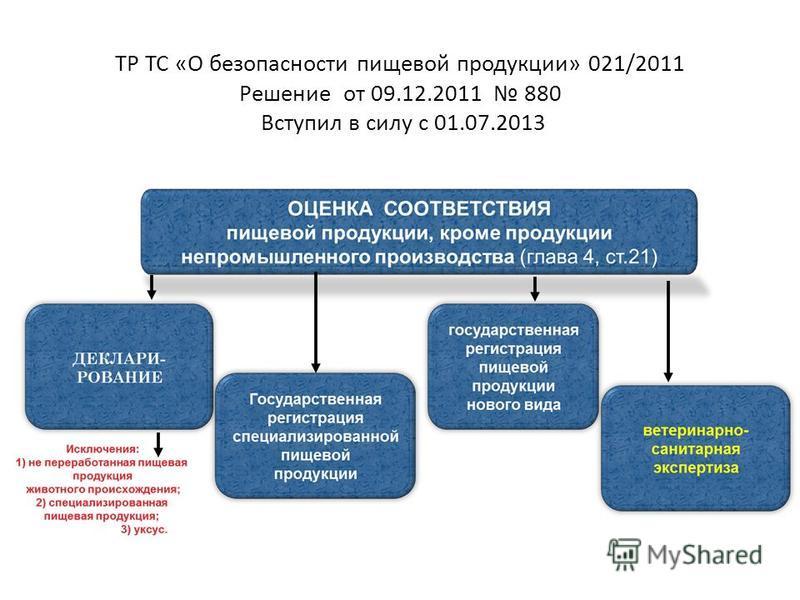 ТР ТС «О безопасности пищевой продукции» 021/2011 Решение от 09.12.2011 880 Вступил в силу с 01.07.2013