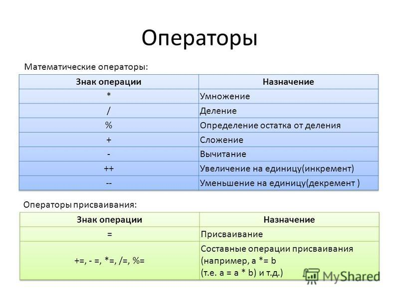 Операторы Математические операторы: Операторы присваивания: