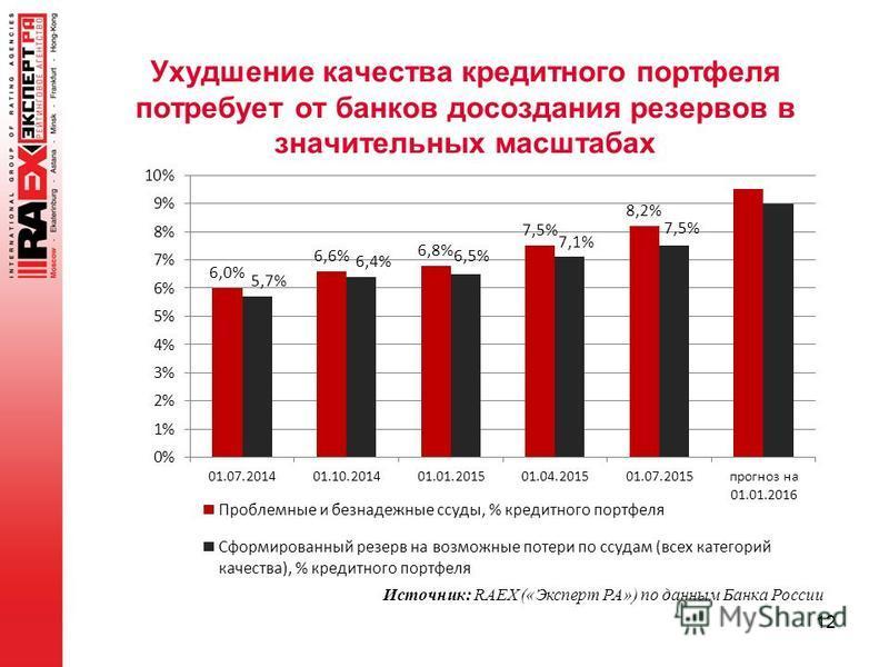 Ухудшение качества кредитного портфеля потребует от банков до создания резервов в значительных масштабах 12 Источник: RAEX («Эксперт РА») по данным Банка России