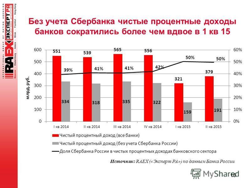 16 Источник: RAEX («Эксперт РА») по данным Банка России Без учета Сбербанка чистые процентные доходы банков сократились более чем вдвое в 1 кв 15