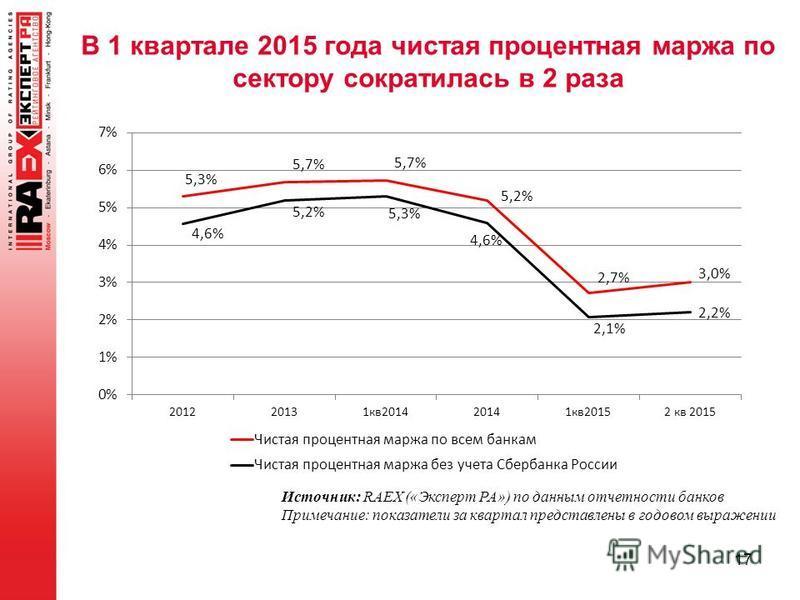 В 1 квартале 2015 года чистая процентная маржа по сектору сократилась в 2 раза 17 Источник: RAEX («Эксперт РА») по данным отчетности банков Примечание: показатели за квартал представлены в годовом выражении