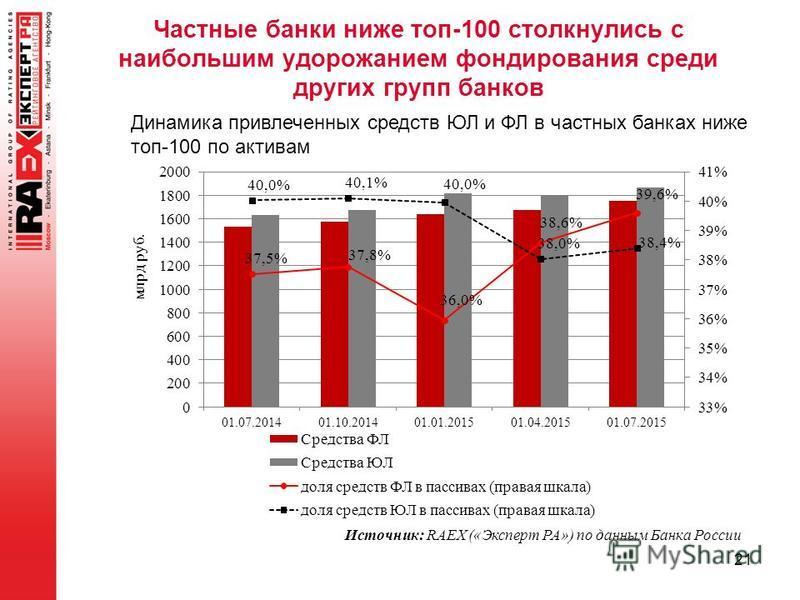Частные банки ниже топ-100 столкнулись с наибольшим удорожанием фондирования среди других групп банков 21 Источник: RAEX («Эксперт РА») по данным Банка России Динамика привлеченных средств ЮЛ и ФЛ в частных банках ниже топ-100 по активам