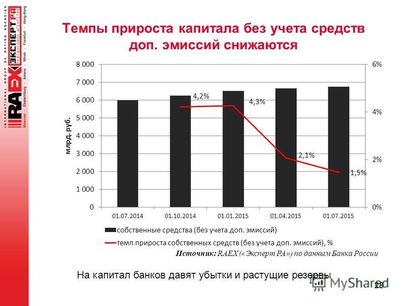Темпы прироста капитала без учета средств доп. эмиссий снижаются 28 Источник: RAEX («Эксперт РА») по данным Банка России На капитал банков давят убытки и растущие резервы