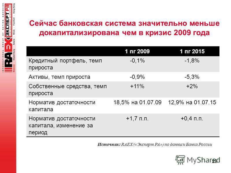 Сейчас банковская система значительно меньше докапитализирована чем в кризис 2009 года 1 пк 20091 пк 2015 Кредитный портфель, темп прироста -0,1%-1,8% Активы, темп прироста-0,9%-5,3% Собственные средства, темп прироста +11%+2% Норматив достаточности