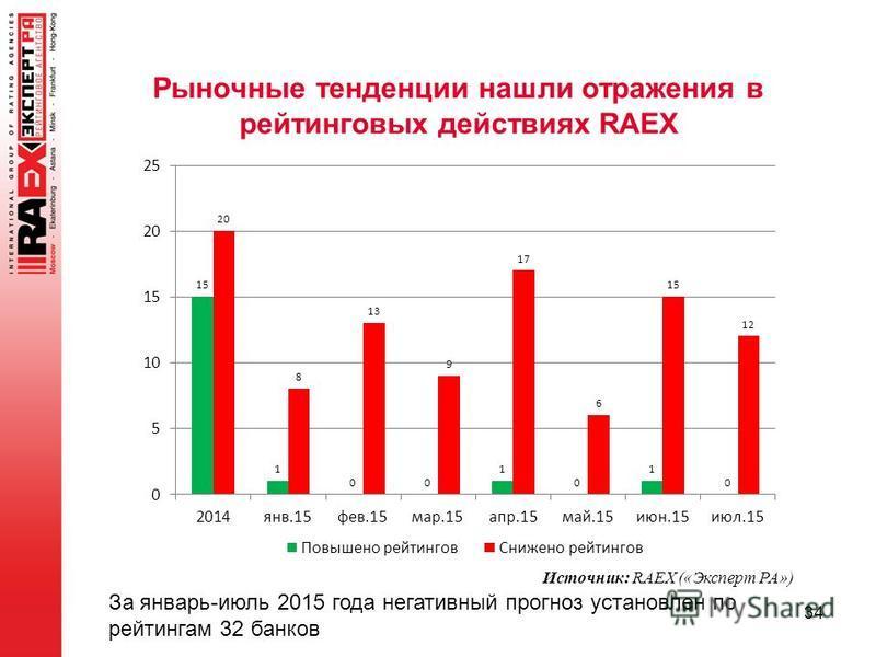 Рыночные тенденции нашли отражения в рейтинговых действиях RAEX 34 За январь-июль 2015 года негативный прогноз установлен по рейтингам 32 банков Источник: RAEX («Эксперт РА»)
