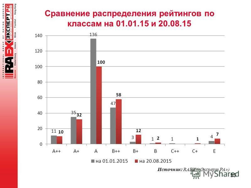 Сравнение распределения рейтингов по классам на 01.01.15 и 20.08.15 35 Источник: RAEX («Эксперт РА»)