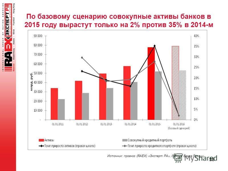 38 По базовому сценарию совокупные активы банков в 2015 году вырастут только на 2% против 35% в 2014-м Источник: прогноз (RAEX) «Эксперт РА», данные Банка России