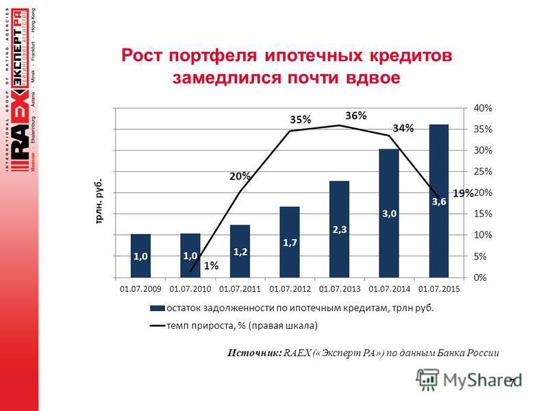 Рост портфеля ипотечных кредитов замедлился почти вдвое 7 Источник: RAEX («Эксперт РА») по данным Банка России