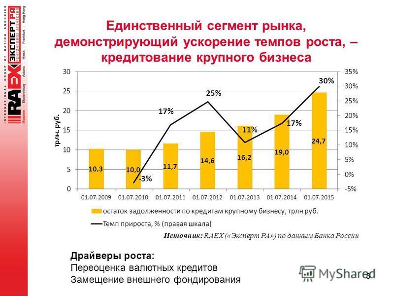 Единственный сегмент рынка, демонстрирующий ускорение темпов роста, – кредитование крупного бизнеса 8 Источник: RAEX («Эксперт РА») по данным Банка России Драйверы роста: Переоценка валютных кредитов Замещение внешнего фондирования