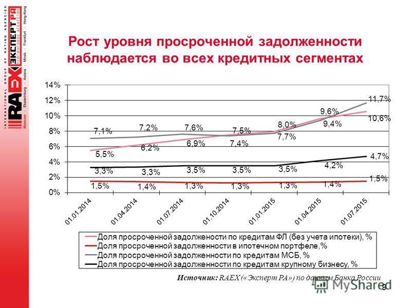 Рост уровня просроченной задолженности наблюдается во всех кредитных сегментах 9 Источник: RAEX («Эксперт РА») по данным Банка России