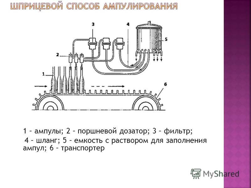 1 – ампулы; 2 – поршневой дозатор; 3 – фильтр; 4 – шланг; 5 – емкость с раствором для заполнения ампул; 6 – транспортер