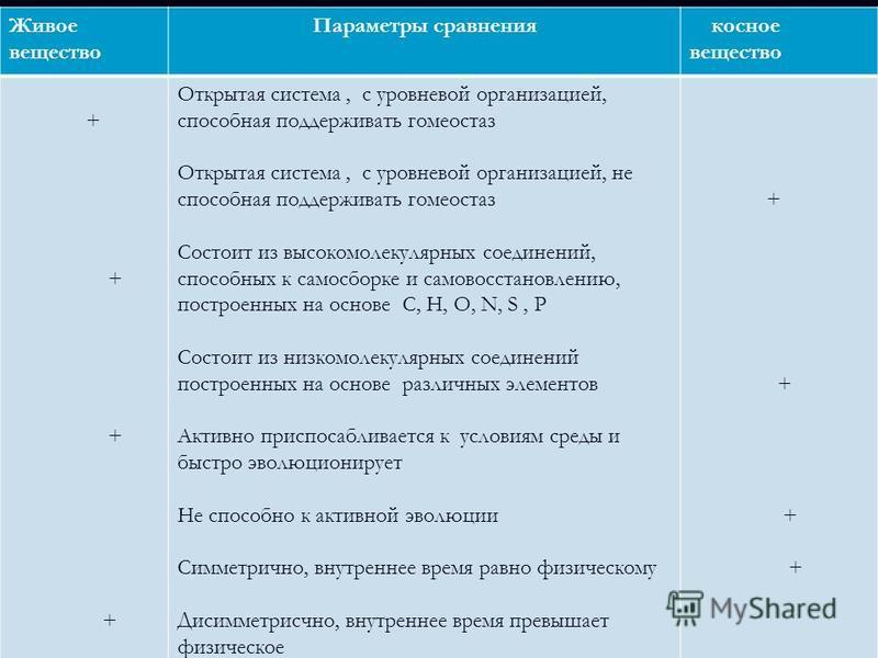 Живое вещество Параметры сравнения косное вещество + + + Открытая система, с уровневой организацией, способная поддерживать гомеостаз Открытая система, с уровневой организацией, не способная поддерживать гомеостаз Состоит из высокомолекулярных соедин
