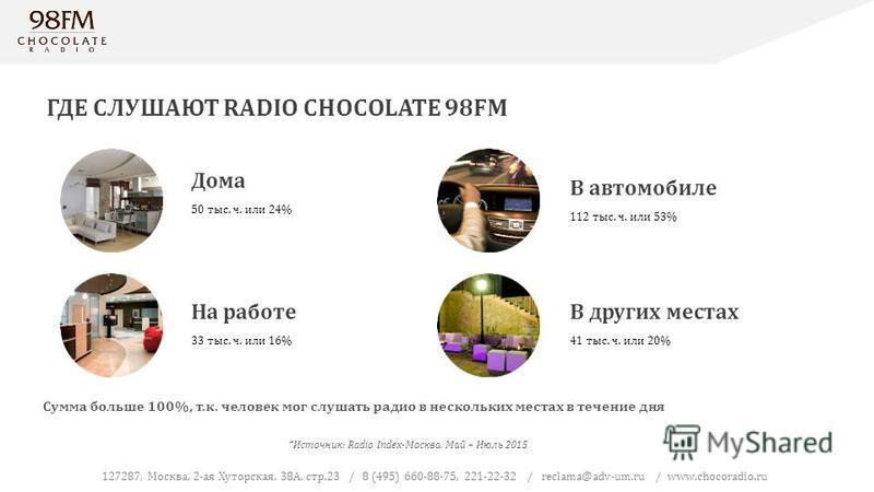 Сумма больше 100%, т.к. человек мог слушать радио в нескольких местах в течение дня ГДЕ СЛУШАЮТ RADIO CHOCOLATE 98FM Дома 50 тыс. ч. или 24% На работе 33 тыс. ч. или 16% В автомобиле 112 тыс. ч. или 53% В других местах 41 тыс. ч. или 20% 127287, Моск