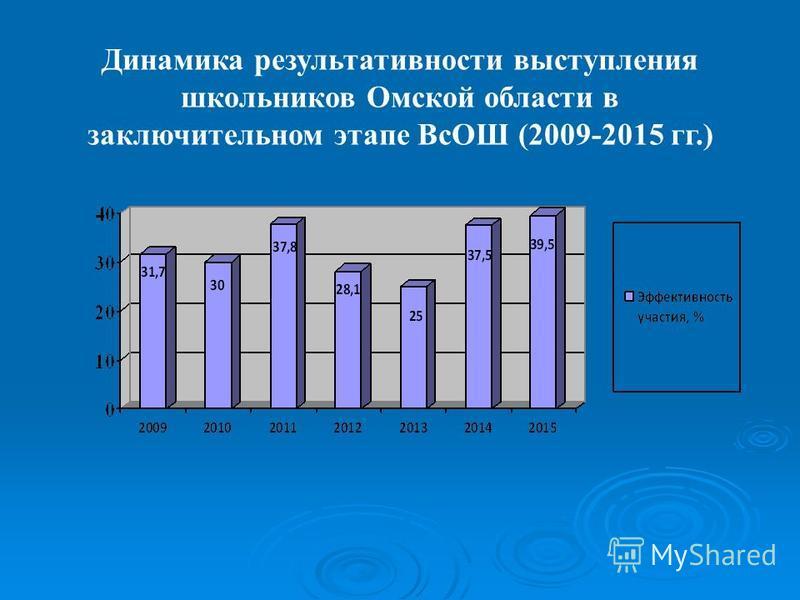 Динамика результативности выступления школьников Омской области в заключительном этапе ВсОШ (2009-2015 гг.)