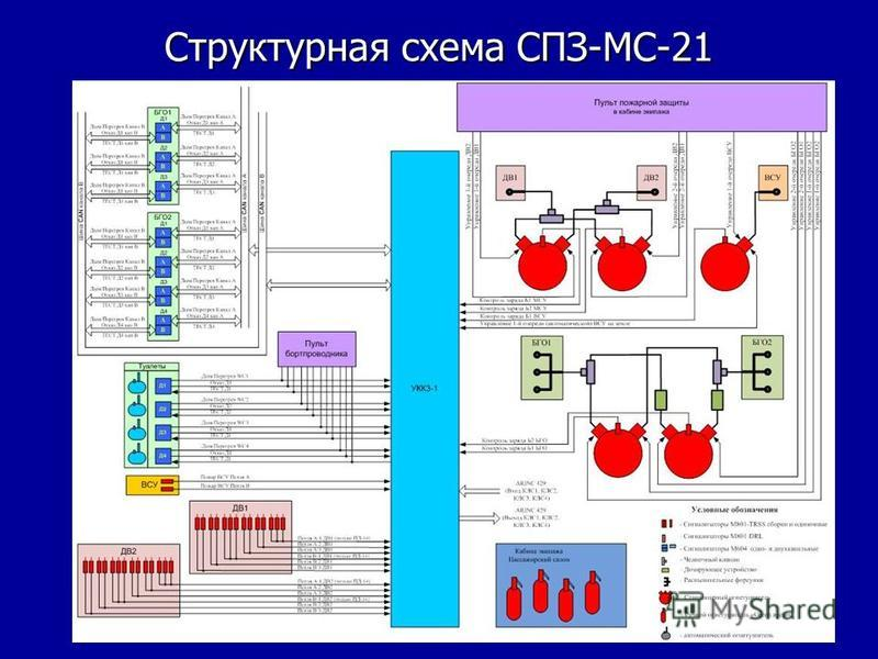 Структурная схема СПЗ-МС-21