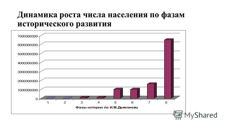 Динамика роста числа населения по фазам исторического развития