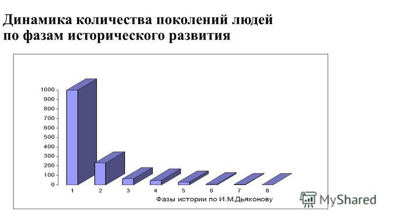 Динамика количества поколений людей по фазам исторического развития
