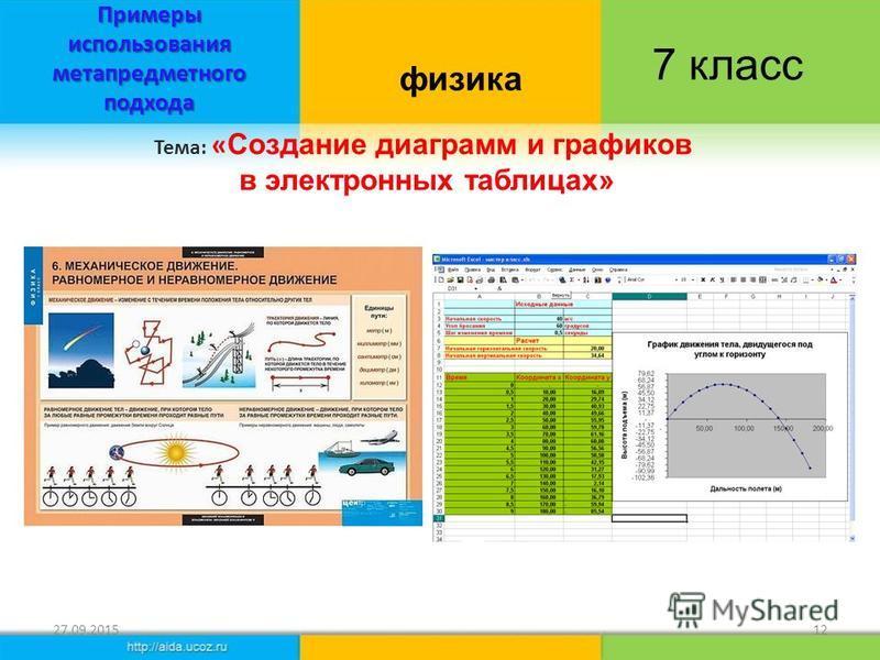 Примеры использования метапредметного подхода 27.09.201512 Тема: « Создание диаграмм и графиков в электронных таблицах» физика 7 класс
