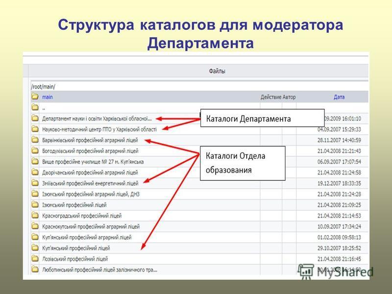 Структура каталогов для модератора Департамента