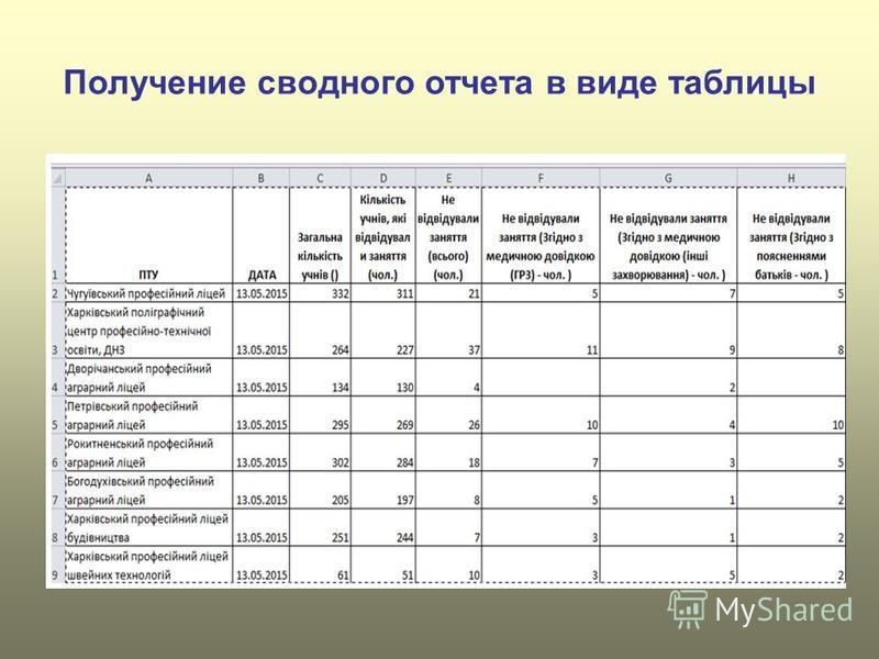 Получение сводного отчета в виде таблицы