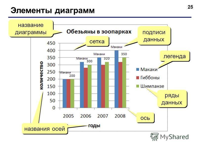 25 Элементы диаграмм название диаграммы легенда ряды данных ось сетка названия осей подписи данных