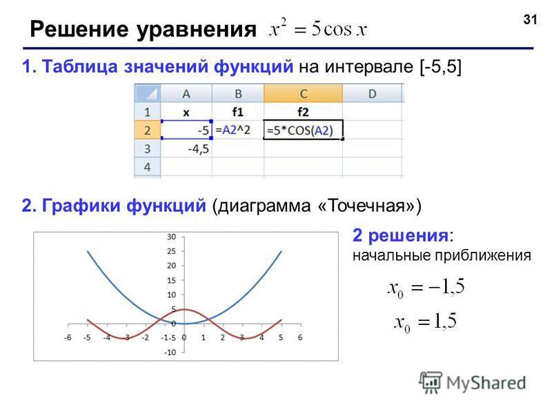 31 Решение уравнения 1. Таблица значений функций на интервале [-5,5] 2. Графики функций (диаграмма «Точечная») 2 решения: начальные приближения