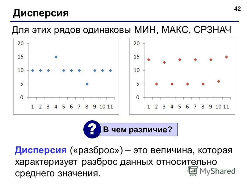 42 Дисперсия Для этих рядов одинаковы МИН, МАКС, СРЗНАЧ В чем различие? ? Дисперсия («разброс») – это величина, которая характеризует разброс данных относительно среднего значения.