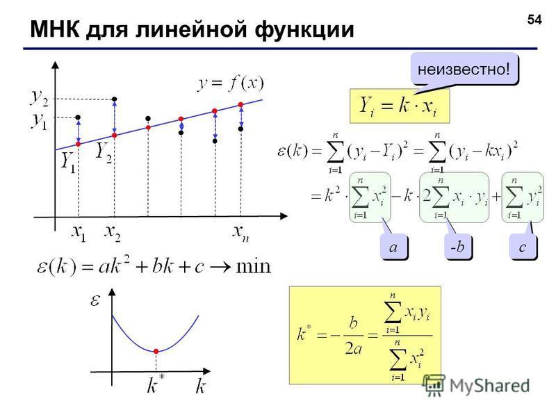 54 МНК для линейной функции неизвестно! a a -b c c