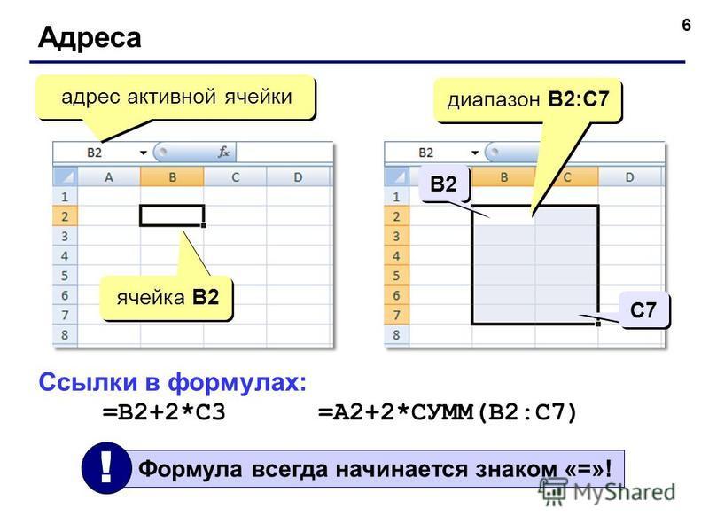 6 Адреса адрес активной ячейки ячейка B2 диапазон B2:С7 Ссылки в формулах: =B2+2*C3 =A2+2*СУММ(B2:C7) B2 С7 Формула всегда начинается знаком «=»! !