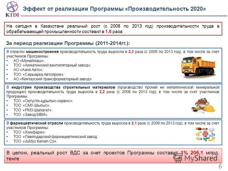 Эффект от реализации Программы «Производительность 2020» 6 На сегодня в Казахстане реальный рост (с 2008 по 2013 год) производительности труда в обрабатывающей промышленности составил в 1,6 раза В отрасли машиностроения производительность труда вырос