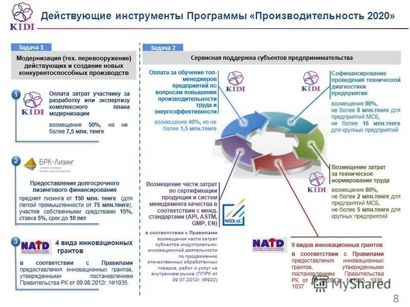 Действующие инструменты Программы «Производительность 2020» 8