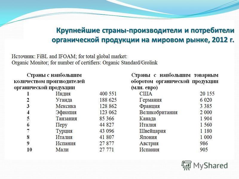 Крупнейшие страны-производители и потребители органической продукции на мировом рынке, 2012 г.