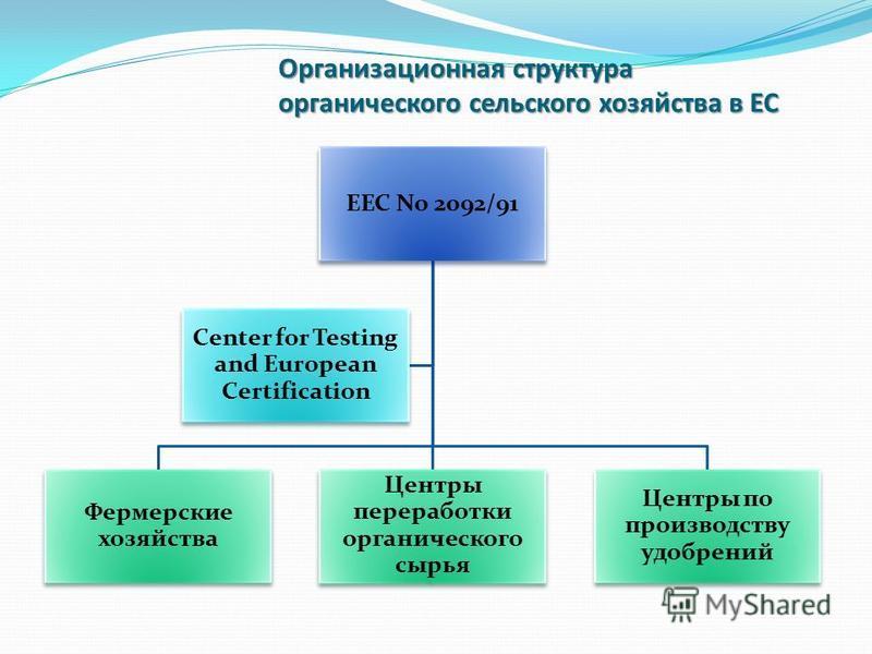 Организационная структура органического сельского хозяйства в ЕС EEC No 2092/91 Фермерские хозяйства Центры переработки органического сырья Центры по производству удобрений Center for Testing and European Certification