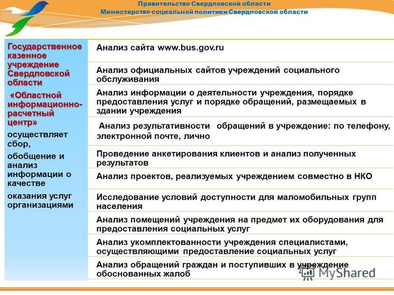 Правительство Свердловской области Министерство социальной политики Свердловской области Государственное казенное учреждение Свердловской области «Областной информационно- расчетный центр» «Областной информационно- расчетный центр» осуществляет сбор,
