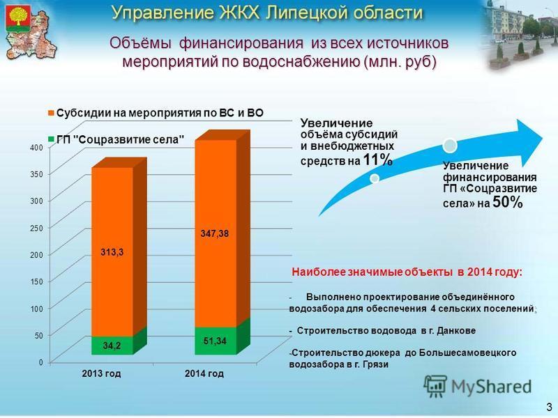 Объёмы финансирования из всех источников мероприятий по водоснабжению (млн. руб) 3 Увеличение объёма субсидий и внебюджетных средств на 11% Увеличение финансирования ГП «Соцразвитие села» на 50% Наиболее значимые объекты в 2014 году: - -Выполнено про