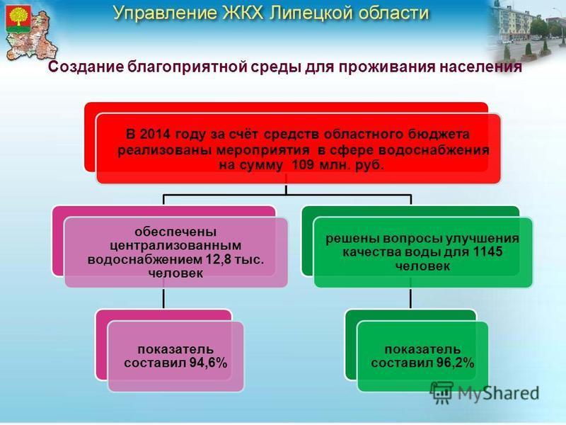 4 Создание благоприятной среды для проживания населения В 2014 году за счёт средств областного бюджета реализованы мероприятия в сфере водоснабжения реализованы мероприятия в сфере водоснабжения на сумму 109 млн. руб. на сумму 109 млн. руб. обеспечен