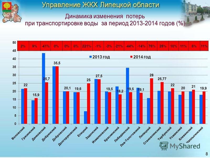 Динамика изменения потерь при транспортировке воды за период 2013-2014 годов (%) 8 2%9%-41%0% 221%-1%-3%-21%-44%-14%76%26%10%11%6%11%