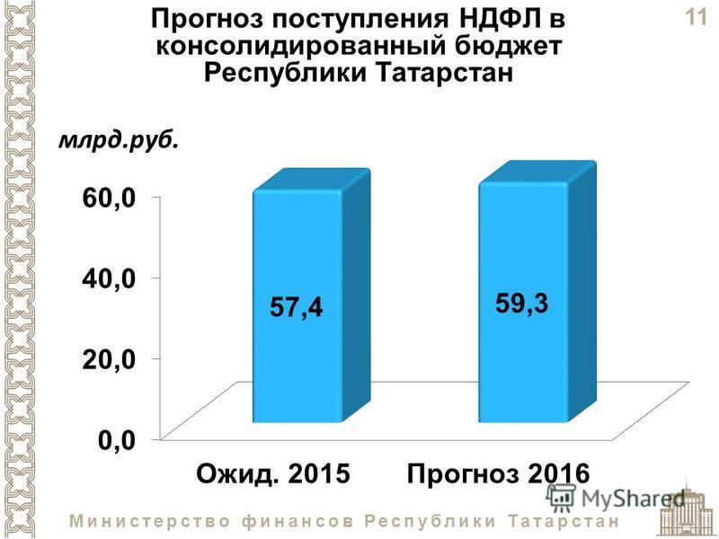 11 Министерство финансов Республики Татарстан Прогноз поступления НДФЛ в консолидированный бюджет Республики Татарстан